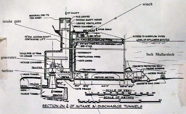 Mullardoch power station, general arrangement drawing
